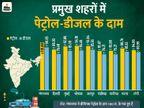 राजस्थान में पेट्रोल की कीमत 100 के पार, भोपाल में 94.18 रु. और मुंबई में 92.86 रु. लीटर हुए दाम|यूटिलिटी,Utility - Dainik Bhaskar