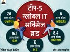 TCS दुनिया का तीसरा सबसे मूल्यवान IT सर्विसेज ब्रांड बनी, IBM के करीब पहुंची|बिजनेस,Business - Money Bhaskar