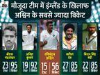3 स्पिनर के साथ उतर सकती है टीम इंडिया, अश्विन का साथ देंगे कुलदीप और वॉशिंगटन क्रिकेट,Cricket - Dainik Bhaskar