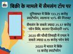 2020 में वैश्विक स्तर पर रही सैमसंग की भारी डिमांड, दुनियाभर में बेचे 25.57 करोड़ स्मार्टफोन, सबसे ज्यादा 65% की ग्रोथ रियलमी में|टेक & ऑटो,Tech & Auto - Dainik Bhaskar