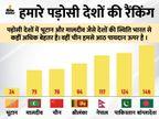 2020 में भारत में करप्शन बढ़ा, 4 पायदान लुढ़ककर 86वेें नंबर पर आया; न्यूजीलैंड में भ्रष्टाचार सबसे कम|देश,National - Dainik Bhaskar