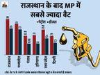 राजस्थान के बाद देश में MP में पेट्रोल के दाम 100 पार; एक महीने में पेट्रोल के दाम 2.60, डीजल के 2.78 रु. बढ़े|मध्य प्रदेश,Madhya Pradesh - Dainik Bhaskar