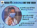 भास्कर ने 3 राज्यों में कराया एंटीबॉडी टेस्ट; इंफेक्शन के 10 महीनों बाद भी शरीर में मिली है एंटीबॉडी|वैक्सीन ट्रैकर,Coronavirus - Dainik Bhaskar
