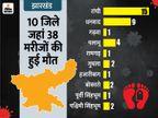 पूरे महीने 14 जिलों में नहीं हुई किसी कोरोना संक्रमित की मौत, 8 दिन झारखंड में नहीं हुई एक भी डेथ|झारखंड,Jharkhand - Dainik Bhaskar