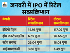 IPO में लॉट साइज 15 हजार रु से घटा 7,500 रु. करना चाहता है सेबी, रिटेल निवेशकों की भागीदारी बढ़ेगी|बिजनेस,Business - Money Bhaskar