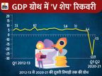 इन 7 सुझावों को मानकर अर्थव्यवस्था को और गति दे सकता है 'केंद्रीय बजट 2021' ओरिजिनल,DB Original - Dainik Bhaskar