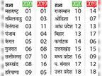 लोगोंं को न्याय दिलाने में झारखंड टॉप-10 राज्यों में पहुंचा, एक साल में 8 पायदान ऊपर चढ़कर 16वीं से 8वीं रैंक पर|झारखंड,Jharkhand - Dainik Bhaskar