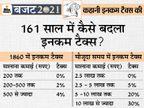 1860 में आया था इनकम टैक्स का पहला कानून; पहले सालाना छूट की सीमा 200 रुपए थी, अभी 2.5 लाख बजट 2021,Budget 2021 - Money Bhaskar