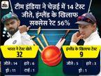 टीम इंडिया ने 69 साल पहले चेन्नई में जीता था पहला मैच, तब इंग्लैंड को ही शिकस्त दी थी|क्रिकेट,Cricket - Dainik Bhaskar
