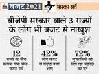 बजट भाषण के बाद 70% लोग बोले- महंगाई बढ़ेगी, 58% बजट से नाखुश, 42% लोग संतुष्ट|बिजनेस,Business - Dainik Bhaskar