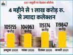 जनवरी में सरकार के खजाने में 1.2 लाख करोड़ रुपए आए, GST लागू होने के बाद 3 साल में सबसे ज्यादा कमाई|बिजनेस,Business - Dainik Bhaskar