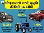 टोयोटा की सेल्स में सबसे ज्यादा 92% की ग्रोथ, 3.45% सालाना गिरावट के बावजूद ऑल्टो 800 सबसे ज्यादा बिकी टेक & ऑटो,Tech & Auto - Dainik Bhaskar