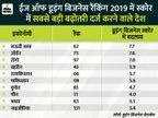 'ईज ऑफ डूइंग बिजनेस' के लिए बजट में आधे दर्जन से ज्यादा प्रस्ताव, फिर भी भारत में बिजनेस करना नहीं है आसान|ओरिजिनल,DB Original - Dainik Bhaskar