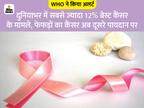 फेफड़े नहीं अब ब्रेस्ट कैंसर सबसे कॉमन,2020 में इसके 23 लाख मामले सामने आए; जानिए खुद को इनसे कैसे बचाएं|लाइफ & साइंस,Happy Life - Dainik Bhaskar