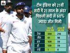 इंग्लैंड को दो टेस्ट में हराया तो इस सदी में 100 जीत हासिल करने वाली पहली एशियाई टीम बनेगी|क्रिकेट,Cricket - Dainik Bhaskar