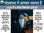 बीते साल दुनियाभर में 9 लाख नए पॉडकास्ट शुरू हुए, इसमें सबसे कम अंग्रेजी और सबसे ज्यादा हिंदी भाषा वाले|टेक & ऑटो,Tech & Auto - Money Bhaskar
