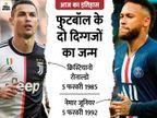 मौजूदा दौर के 2 सबसे सफल फुटबॉलर नेमार और रोनाल्डो का जन्म आज ही हुआ, दोनों का बचपन गरीबी में बीता|देश,National - Dainik Bhaskar