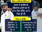 इंग्लैंड 35 साल से टीम इंडिया को चेन्नई में हरा नहीं सकी, दोनों टीम यहां 4 साल बाद फिर आमने-सामने|क्रिकेट,Cricket - Dainik Bhaskar