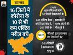 प्रदेश में 447 एक्टिव मरीज, 24 जिलों में 10 से भी कम; सिर्फ रांची में ही 201 अस्पताल में भर्ती|रांची,Ranchi - Dainik Bhaskar