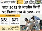 भारतीय जमीन पर पिछले 8 साल में तीसरी बार विदेशी टीम ने 500+ रन बनाए, तीनों स्कोर इंग्लैंड के नाम|क्रिकेट,Cricket - Dainik Bhaskar