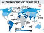 भारत 4 पायदान ऊपर आया, जर्मनी को पछाड़ कर दक्षिण कोरिया पहले स्थान पर; अमेरिका टॉप-10 से बाहर|विदेश,International - Dainik Bhaskar