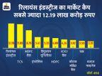 टॉप-10 कंपनियों का मार्केट कैप 5 लाख करोड़ रु से ज्यादा बढ़ा, सेंसेक्स में 10 साल बाद रिकॉर्ड साप्ताहिक बढ़त|बिजनेस,Business - Money Bhaskar