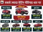 महिंद्रा थार, हुंडई क्रेटा और निसान मैग्नाइट समेत इन 7 कारों पर 9 महीने तक की वेटिंग, देखें लिस्ट टेक & ऑटो,Tech & Auto - Money Bhaskar