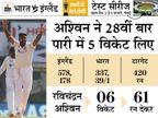 दूसरी पारी में भारत का स्कोर 39/1, जीत के लिए आखिरी दिन बनाने होंगे 381 रन; गिल और पुजारा नॉटआउट|क्रिकेट,Cricket - Dainik Bhaskar