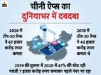 बीते साल दुनियाभर में टॉप-30 मोबाइल गेम्स ने 67 हजार करोड़ रुपए कमाए, पबजी कमाई में टॉप पर रहा टेक & ऑटो,Tech & Auto - Dainik Bhaskar