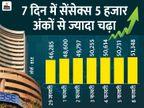 सेंसेक्स 617 अंकों की बढ़त के साथ 51,350 पर बंद, 53% शेयरों में रही बढ़त बिजनेस,Business - Money Bhaskar