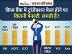 SBI ने बदला नियम, अब ATM से ट्रांजेक्शन फेल हुआ तो भरनी होगी पेनल्टी; जानिए क्या कहते हैं RBI के नियम|ज़रुरत की खबर,Zaroorat ki Khabar - Dainik Bhaskar