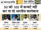 भारत की ओर से बीते एक साल में टेस्ट में सिर्फ 1 शतक, इस दौरान इंग्लैंड के लिए 10 और पाकिस्तान के लिए 7 शतक लगे|क्रिकेट,Cricket - Dainik Bhaskar