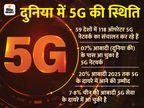 5G का ट्रायल अगले 2 -3 महीनों में, जियो और एयरटेल सबसे पहले लॉन्च कर सकते हैं सेवा|टेक & ऑटो,Tech & Auto - Money Bhaskar