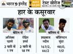 विराट, रोहित, रहाणे और पुजारा मिलकर भी जो रूट के बराबर रन नहीं बना सके, टॉस गंवाना भारी पड़ा|क्रिकेट,Cricket - Dainik Bhaskar
