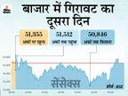 सेंसेक्स 19 अंक फिसलकर 51,309 पर बंद, सबसे ज्यादा बैंकिंग शेयरों में बिकवाली|बिजनेस,Business - Dainik Bhaskar