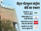 कोक, पेप्सी और बिसलेरी पर 72 करोड़ की पेनल्टी, रामदेव की पतंजलि को भी देने होंगे एक करोड़|बिजनेस,Business - Dainik Bhaskar