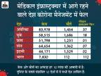 हर 10 लाख की आबादी में नए केस और मौत की रफ्तार घटी; विकसित देशों के हालात सबसे ज्यादा खराब देश,National - Dainik Bhaskar