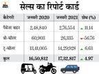 पैसेंजर वाहनों की बिक्री में लगातार छठे महीने बढ़त, लेकिन थ्री-व्हीलर की बिक्री में रही भारी गिरावट|टेक & ऑटो,Tech & Auto - Dainik Bhaskar