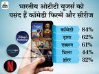 मिर्जापुर, सेक्रेड गेम्स जैसी क्राइम थ्रिलर नहीं ओटीटी के 84 % दर्शकों की पसंद हैं कॉमेडी जोनर, रोमांटिक जोनर का क्रेज कम बॉलीवुड,Bollywood - Dainik Bhaskar