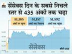 सेंसेक्स 222 अंक चढ़कर 51531 पर बंद, एक्सचेंज पर 55% शेयरों में बढ़त, रिलायंस का शेयर 4% ऊपर|बिजनेस,Business - Dainik Bhaskar