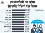 पॉलिसी धारकों को पैसा देने में एलआईसी का क्लेम रेशियो 96.6%, प्राइवेट कंपनियों का 97.18 % रहा|बिजनेस,Business - Money Bhaskar