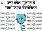 70 लाख से ज्यादा लोगों का वैक्सीनेशन; इस आंकड़े तक पहुंचने वाला सबसे तेज देश बना भारत, US-UK हमसे पीछे देश,National - Dainik Bhaskar