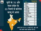 622 जिलों में पिछले 7 दिन से कोई जान नहीं गई; इस दौरान 80% मौतें केवल महाराष्ट्र, केरल और कर्नाटक के 10 जिलों में हुई|देश,National - Dainik Bhaskar