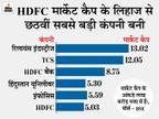 HDFC का मार्केट कैप पहली बार 5 लाख करोड़ रुपए के पार, शेयर रिकॉर्ड हाई पर पहुंचा|बिजनेस,Business - Dainik Bhaskar