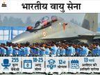 भारतीय वायु सेना ने 255 पदों पर भर्ती के लिए मांगे आवेदन, 13 मार्च तक आवेदन कर सकते हैं कैंडिडेट्स करिअर,Career - Dainik Bhaskar