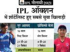 164 भारतीय और 128 विदेशी खिलाड़ियों को किया गया शॉर्टलिस्ट; 16 साल के नूर अहमद और ख्रेवित्सो केंसे सबसे युवा खिलाड़ी क्रिकेट,Cricket - Dainik Bhaskar