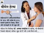 ये 6 तरह के कैंसर महिलाओं में पुरुषों से ज्यादा होते हैं, इनमें स्ट्रोक के मामले भी दोगुने; ऐसे कम करें खतरा|लाइफ & साइंस,Happy Life - Dainik Bhaskar