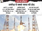 इसरो ने 104 सैटेलाइट लॉन्च कर बनाया था रिकॉर्ड; जिसे मस्क की कंपनी ने 143 सैटेलाइट्स के साथ तोड़ा|देश,National - Dainik Bhaskar