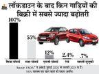 बीते 7 महीनों में 16 लाख से ज्यादा कारें बिकीं, लॉकडाउन के बाद पहले से ज्यादा गाड़ियां क्यों खरीद रहे हैं लोग?|ओरिजिनल,DB Original - Dainik Bhaskar