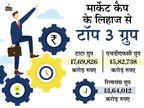 एचडीएफसी ग्रुप मार्केट कैप में नंबर वन के करीब, टाटा ग्रुप से 1.87 लाख करोड़ पीछे|बिजनेस,Business - Dainik Bhaskar